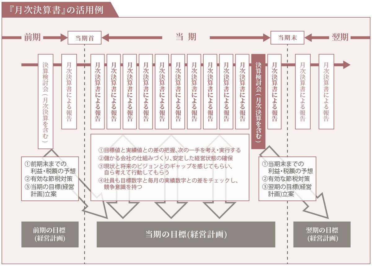 月次決算書の活用例